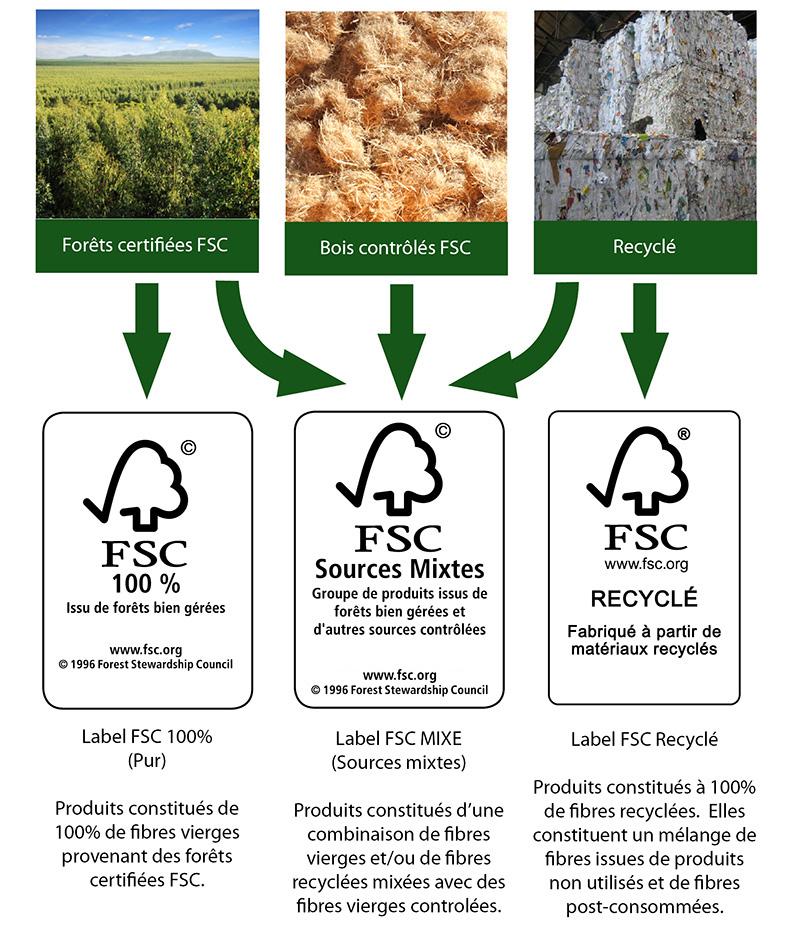 les 3 type de produits labelisés FSC