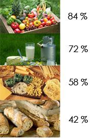 Classement produits biologiques consommés