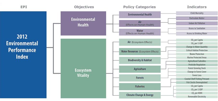 Indice EPI : performance environnementale : les critères.